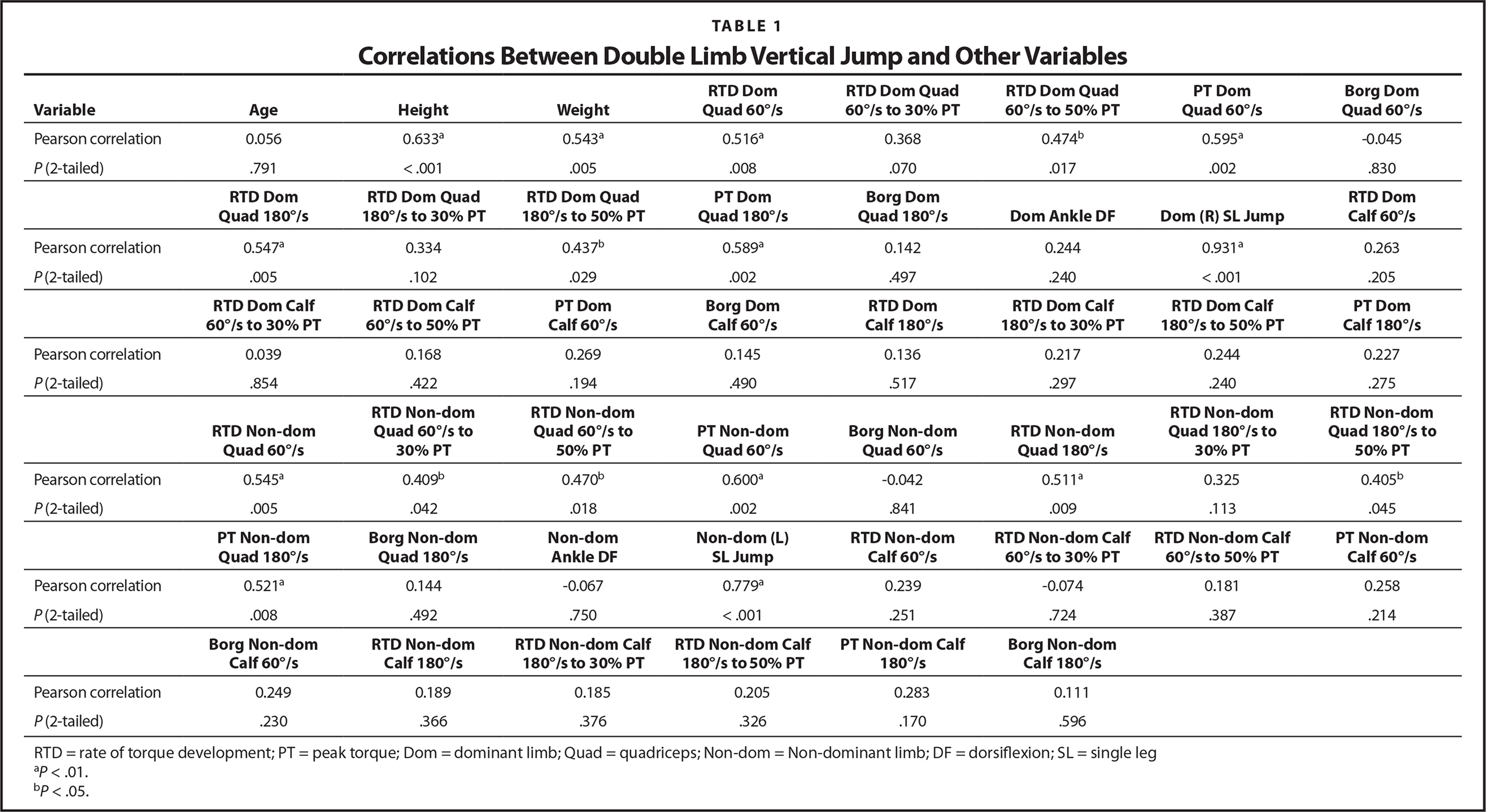 Correlations Between Double Limb Vertical Jump and Other Variables