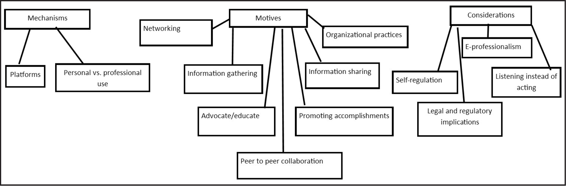 Themes and subthemes derived from data analysis.