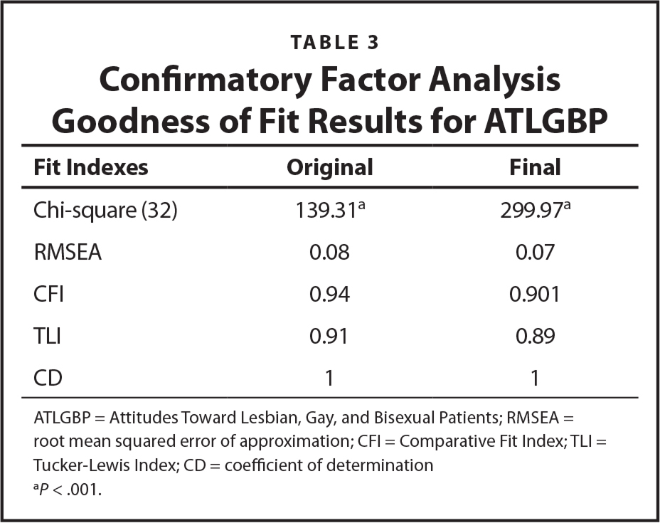 Confirmatory Factor Analysis Goodness of Fit Results for ATLGBP