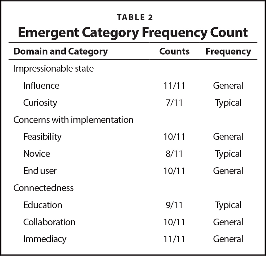 Emergent Category Frequency Count