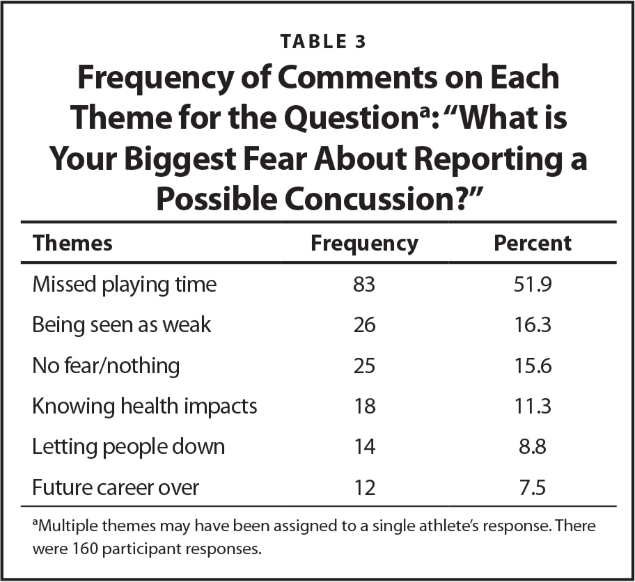 """Frequency of Comments on Each Theme for the Questiona: """"What is Your Biggest Fear About Reporting a Possible Concussion?"""""""