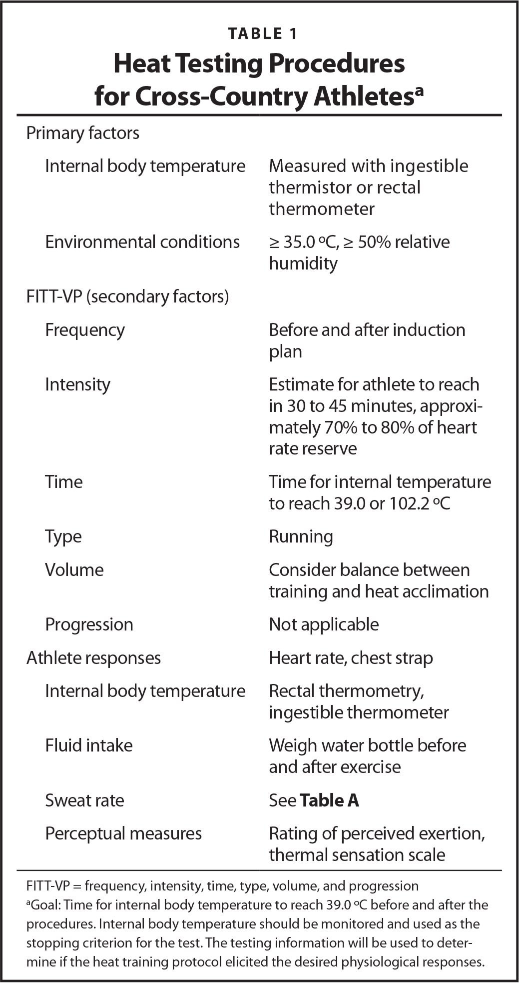 Heat Testing Procedures for Cross-Country Athletesa