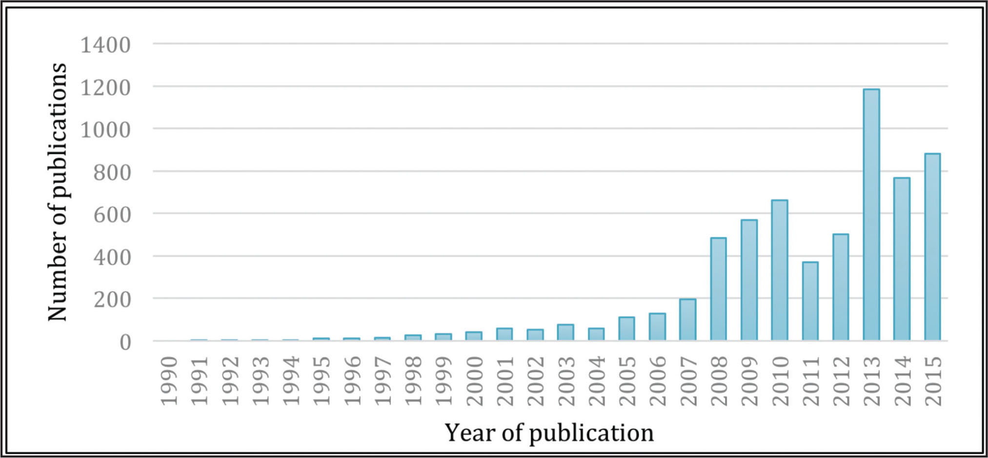 Yearly distribution of health literacy publications in the integrated data set (n = 6,229) (1991–2015).
