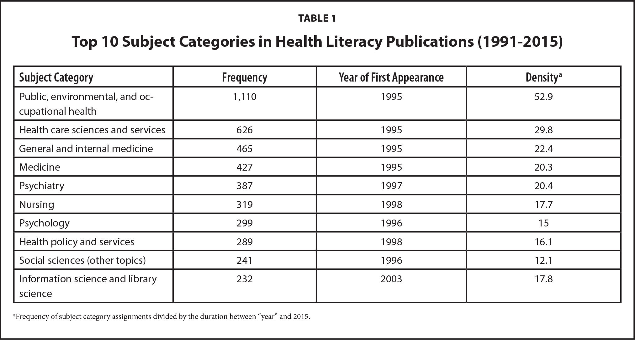 Top 10 Subject Categories in Health Literacy Publications (1991–2015)