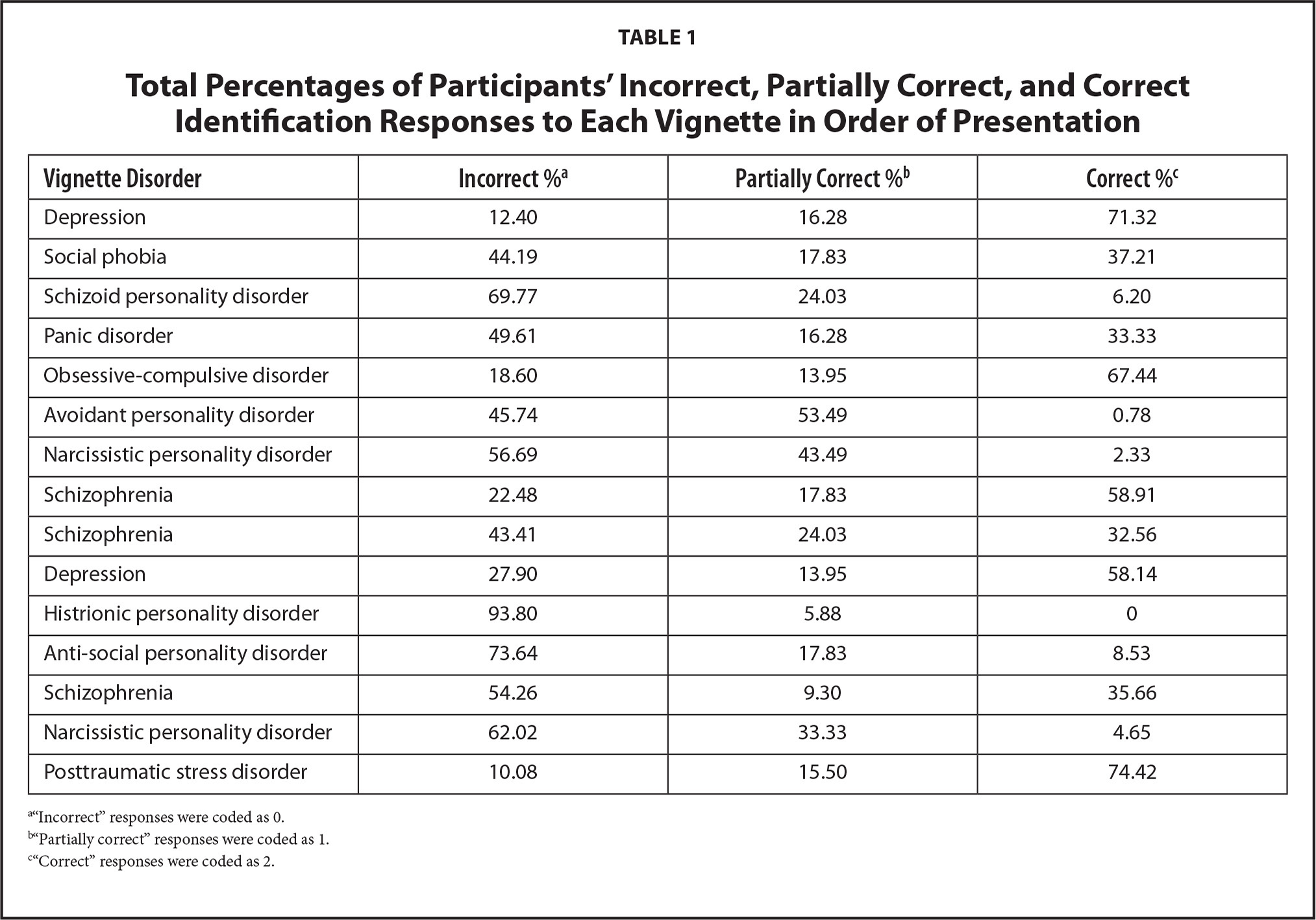 Total Percentages of Participants' Incorrect, Partially Correct, and Correct Identification Responses to Each Vignette in Order of Presentation