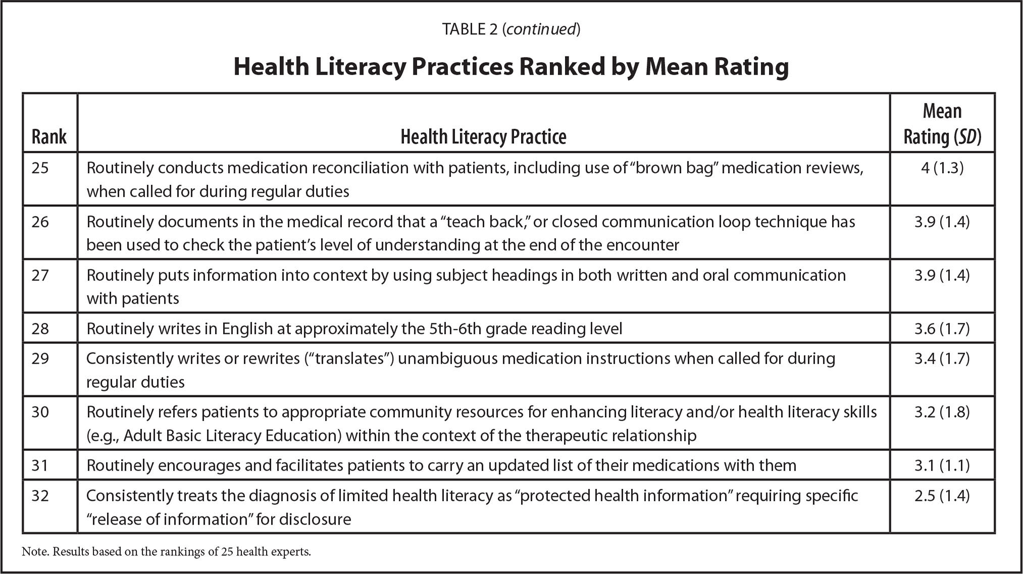 Health Literacy Practices Ranked by Mean Rating