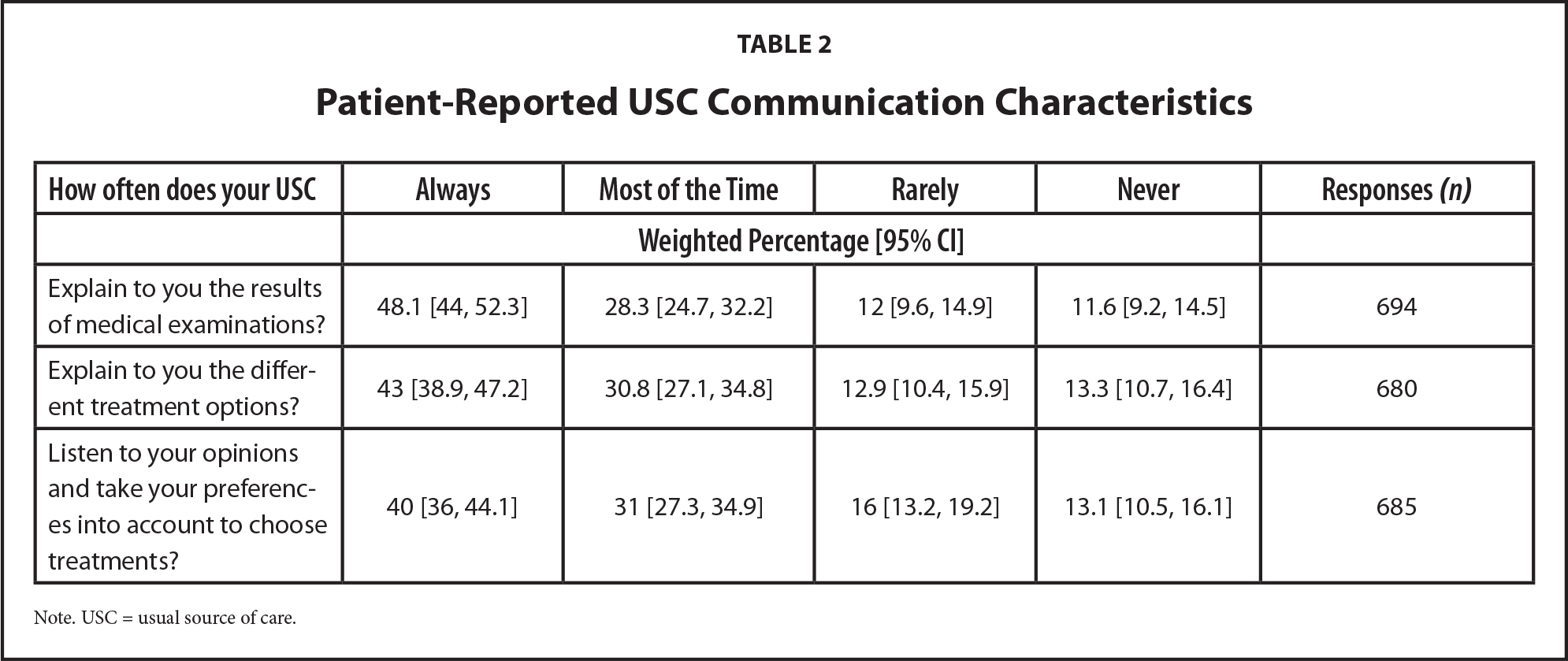 Patient-Reported USC Communication Characteristics