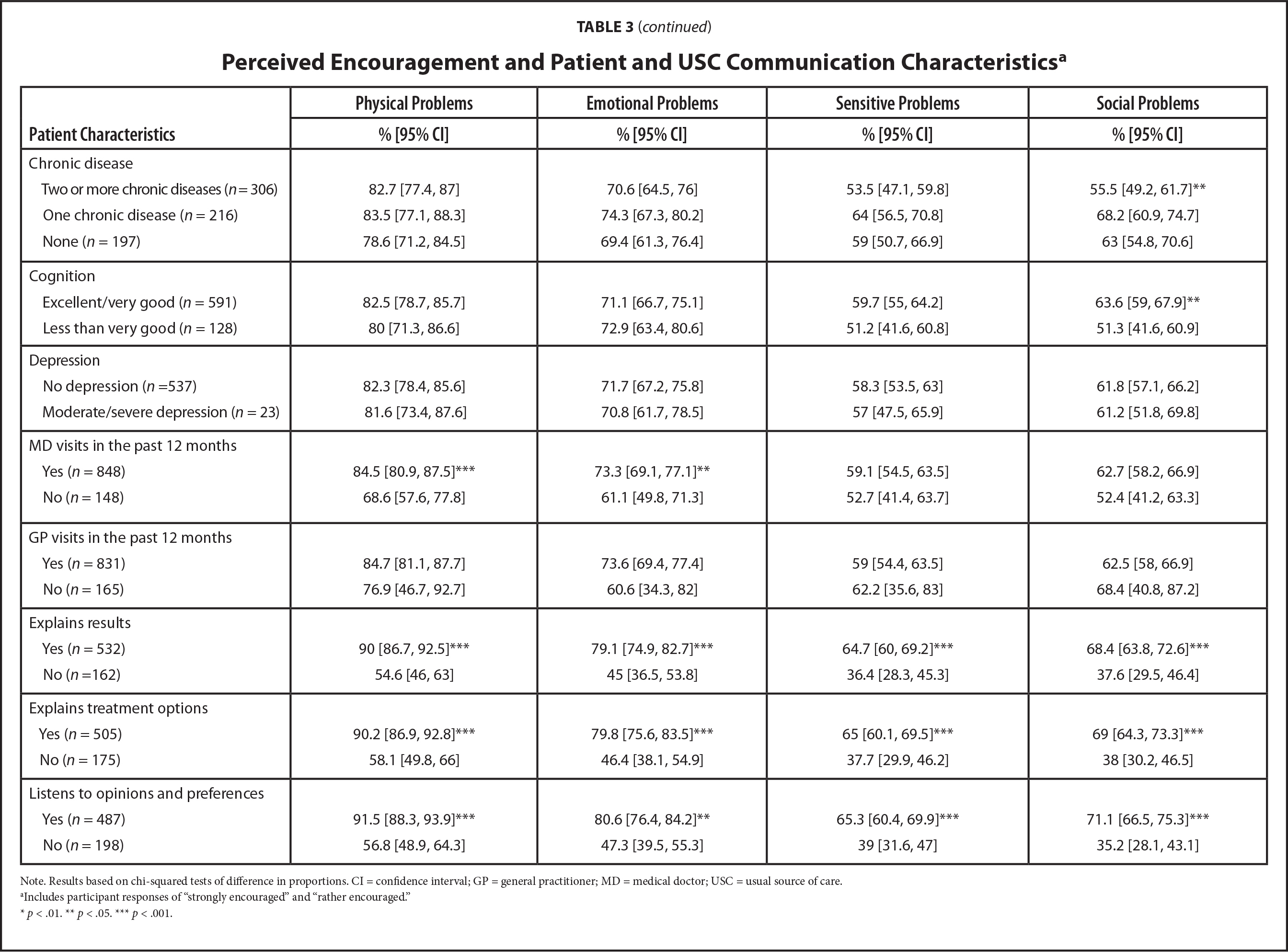 Perceived Encouragement and Patient and USC Communication Characteristicsa