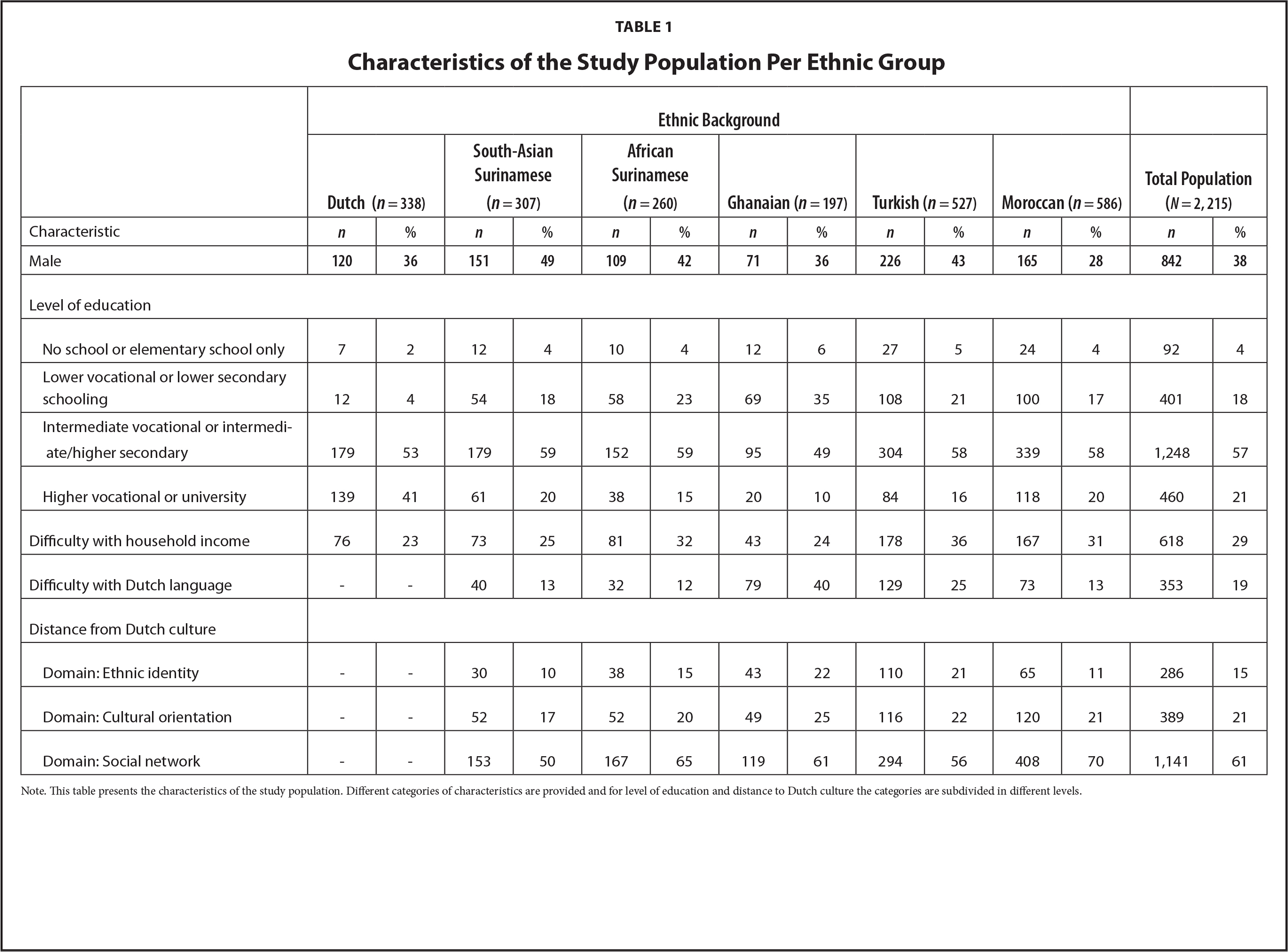 Characteristics of the Study Population Per Ethnic Group