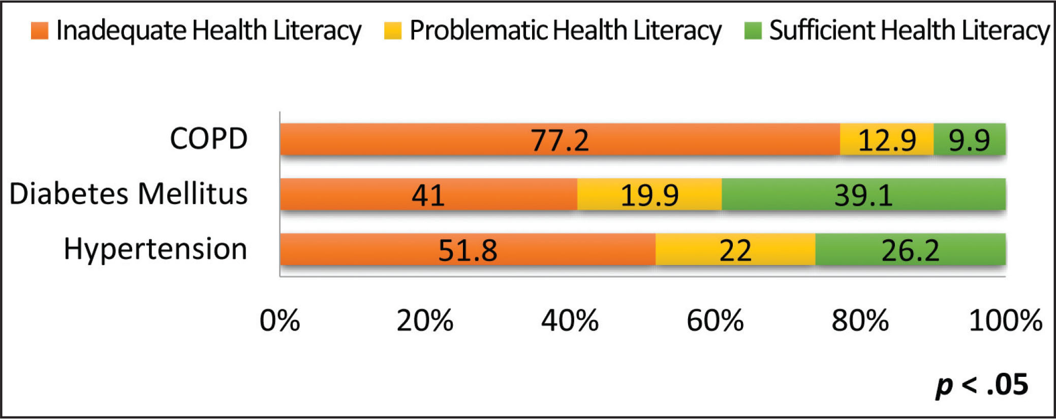 Distribution of levels of health literacy according to disease type (N = 426).