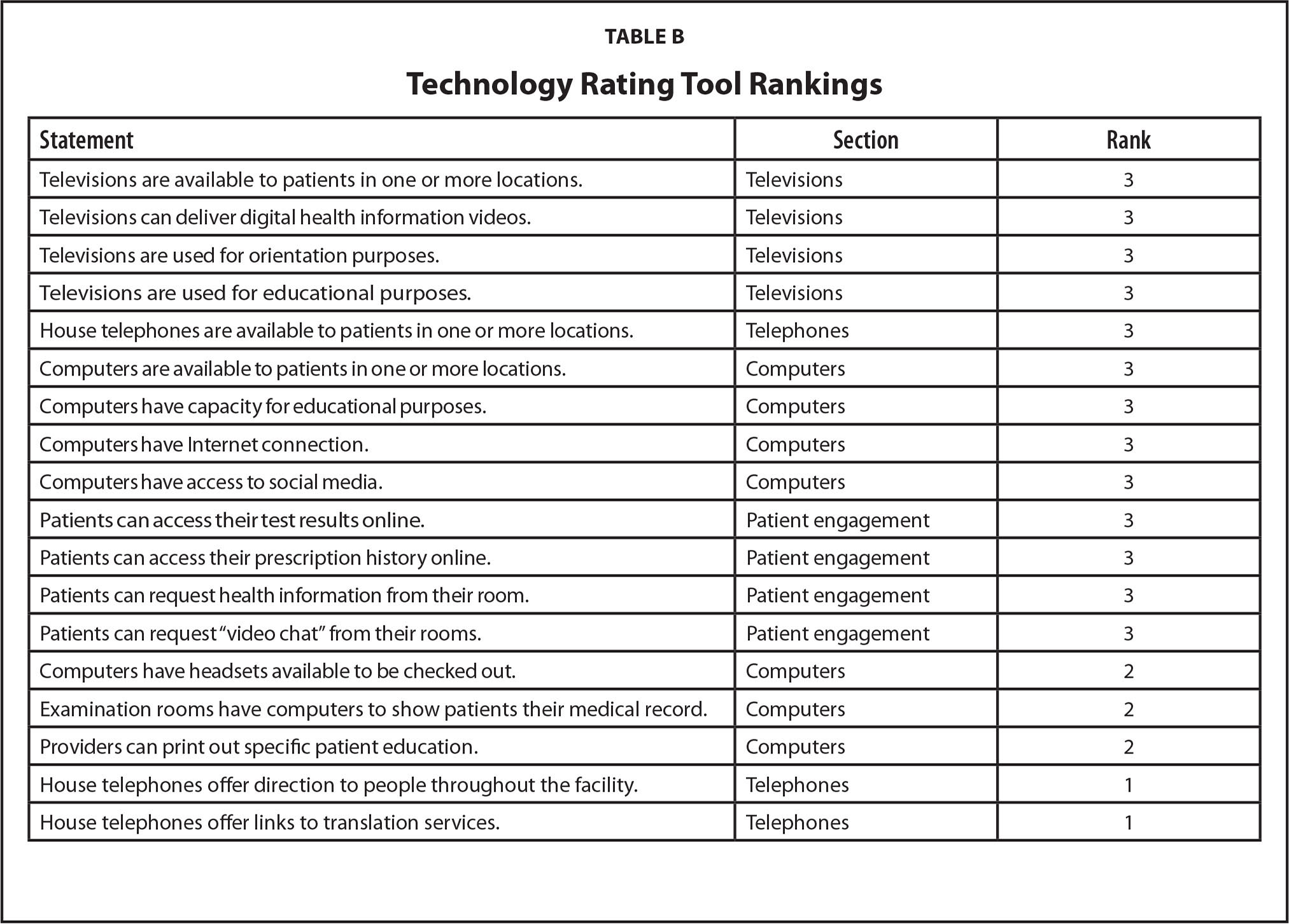 Technology Rating Tool Rankings