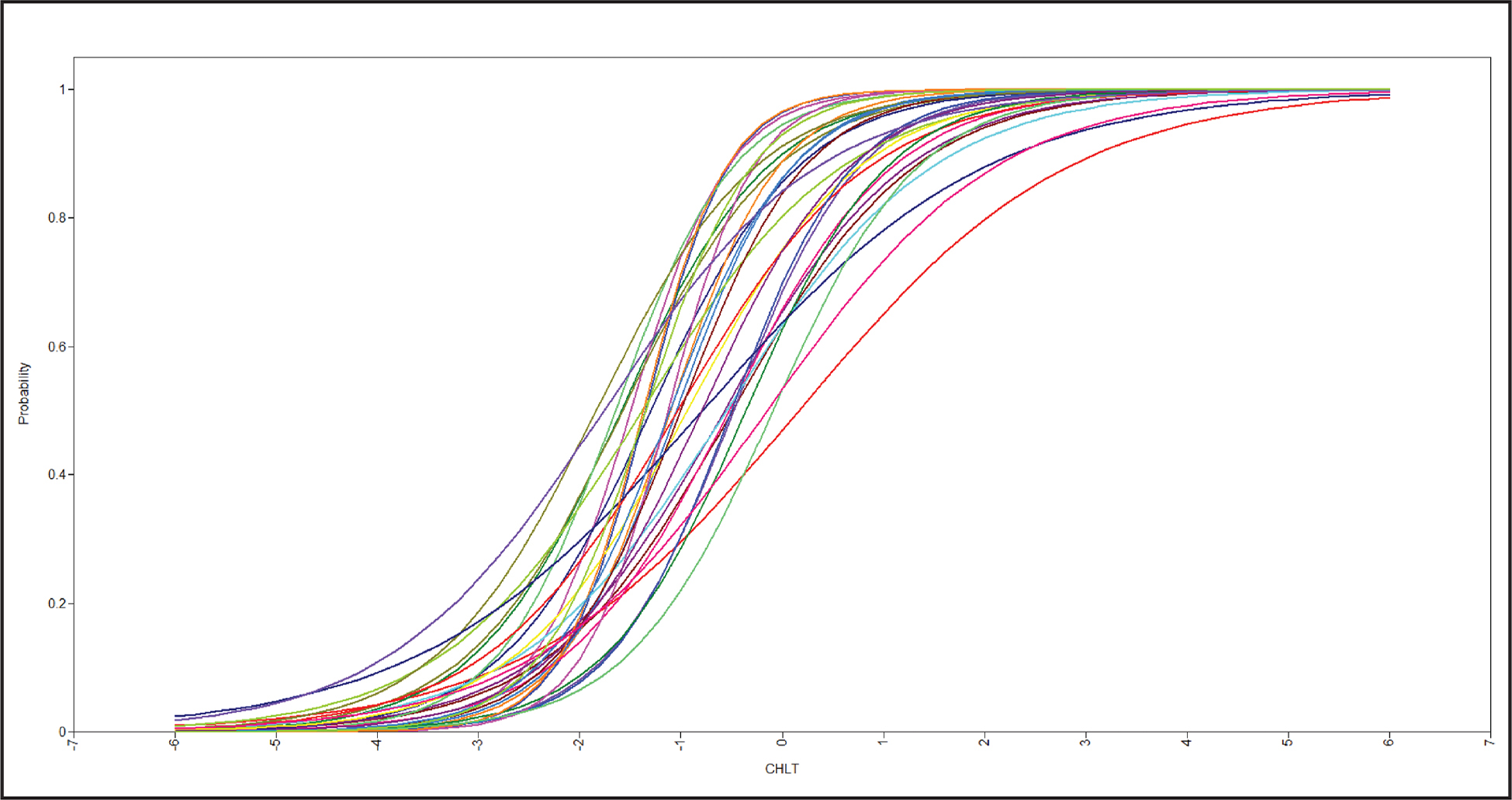 Item information curves from the two-parameter logistic model. CHLT = Cancer Health Literacy Test.