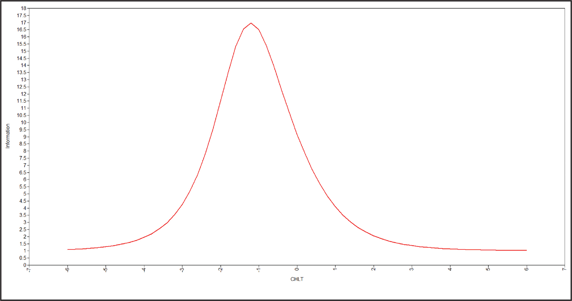 Test information curve from the two-parameter logistic model. CHLT = Cancer Health Literacy Test.