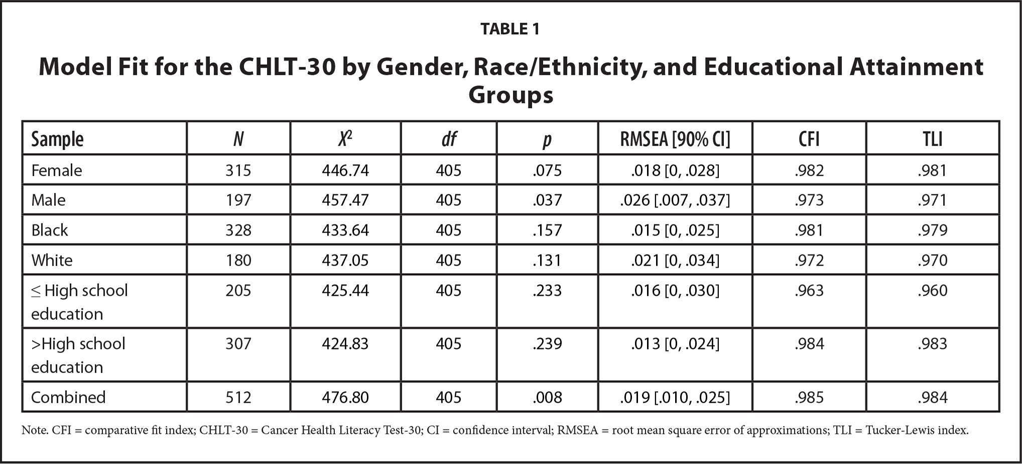 Model Fit for the CHLT-30 by Gender, Race/Ethnicity, and Educational Attainment Groups