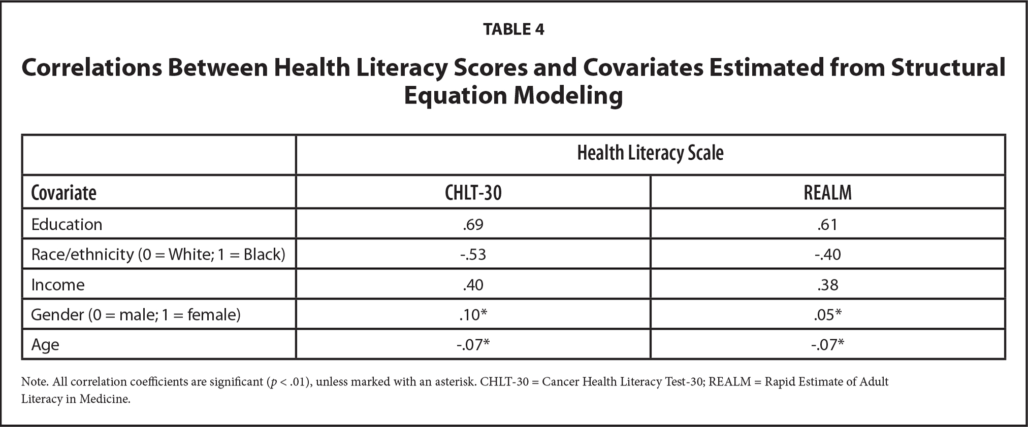 Correlations Between Health Literacy Scores and Covariates Estimated from Structural Equation Modeling
