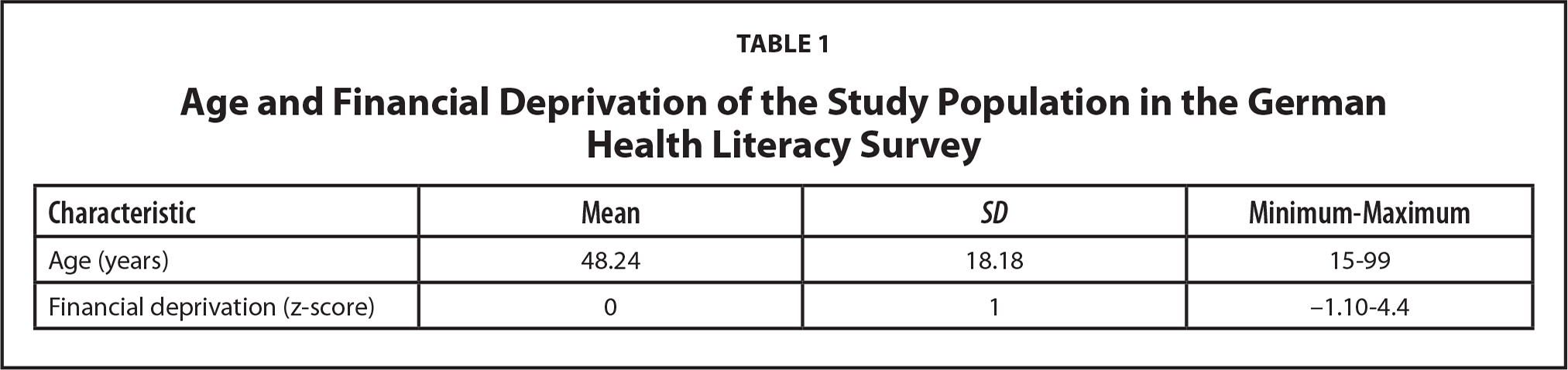 Age and Financial Deprivation of the Study Population in the German Health Literacy Survey