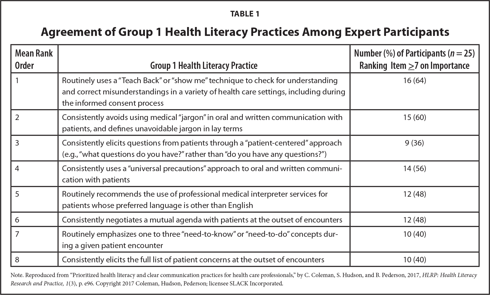 Agreement of Group 1 Health Literacy Practices Among Expert Participants
