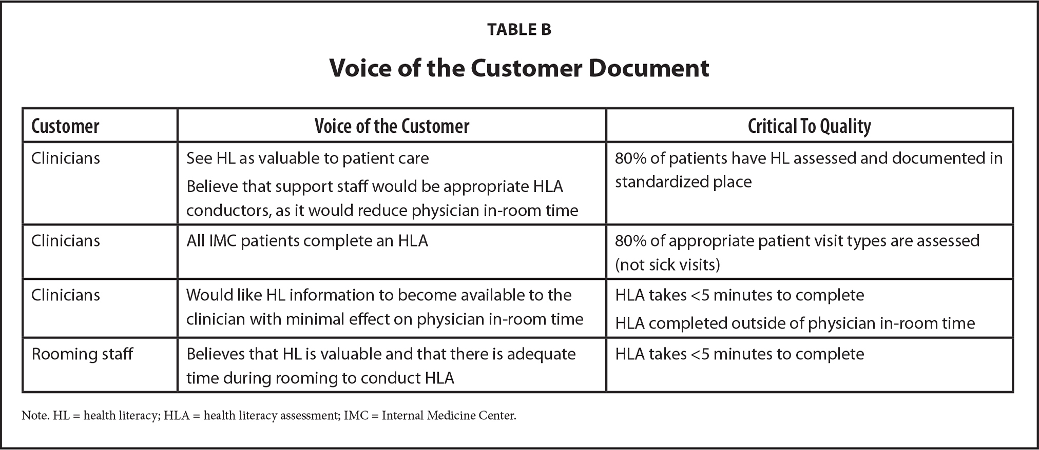 Voice of the Customer Document