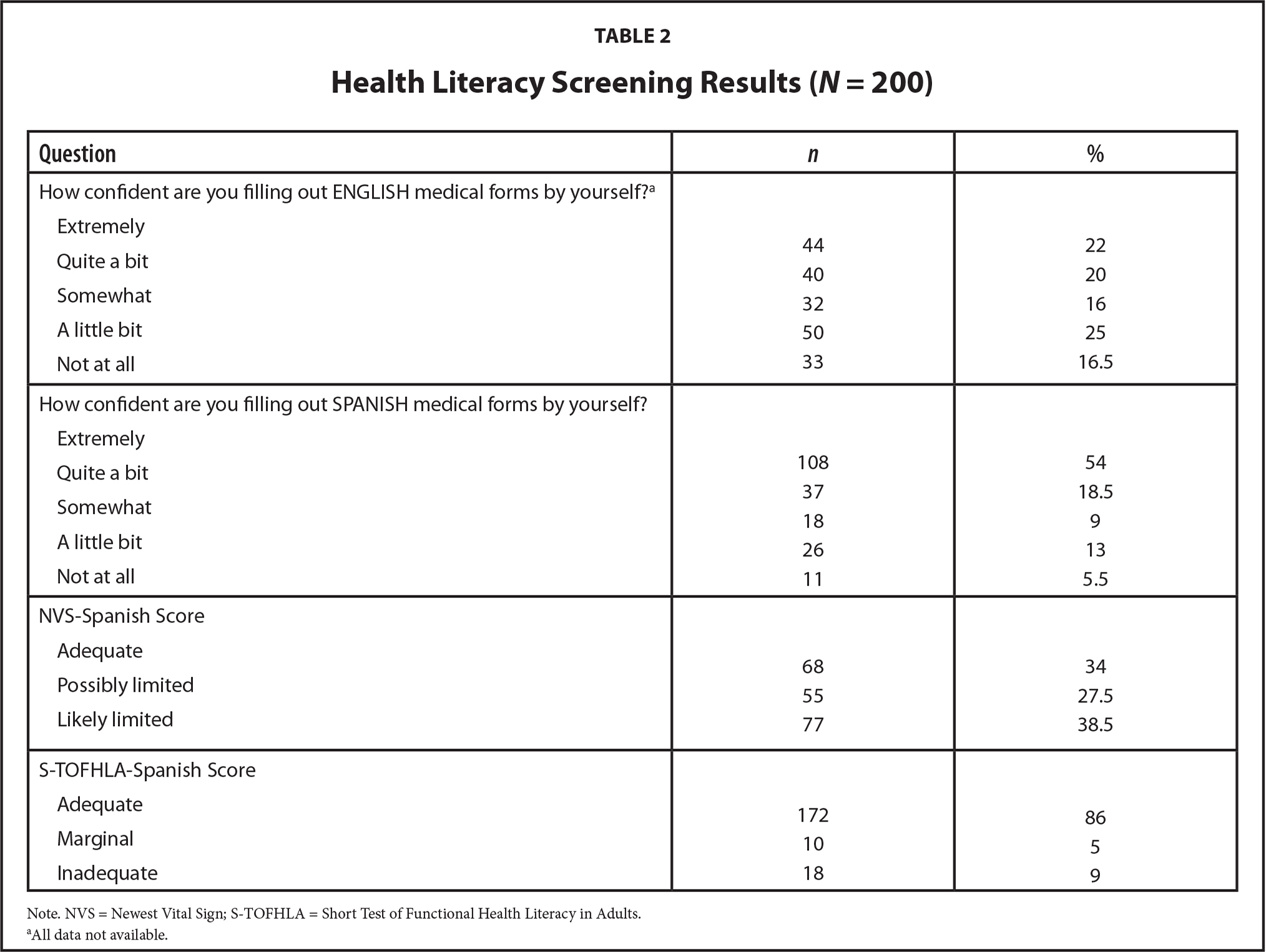 Health Literacy Screening Results (N = 200)