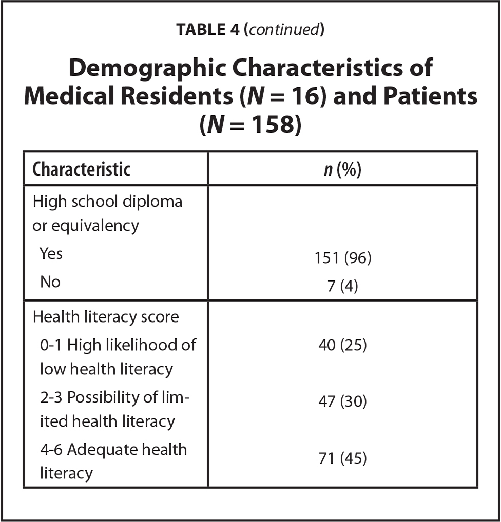 Demographic Characteristics of Medical Residents (N = 16) and Patients (N = 158)