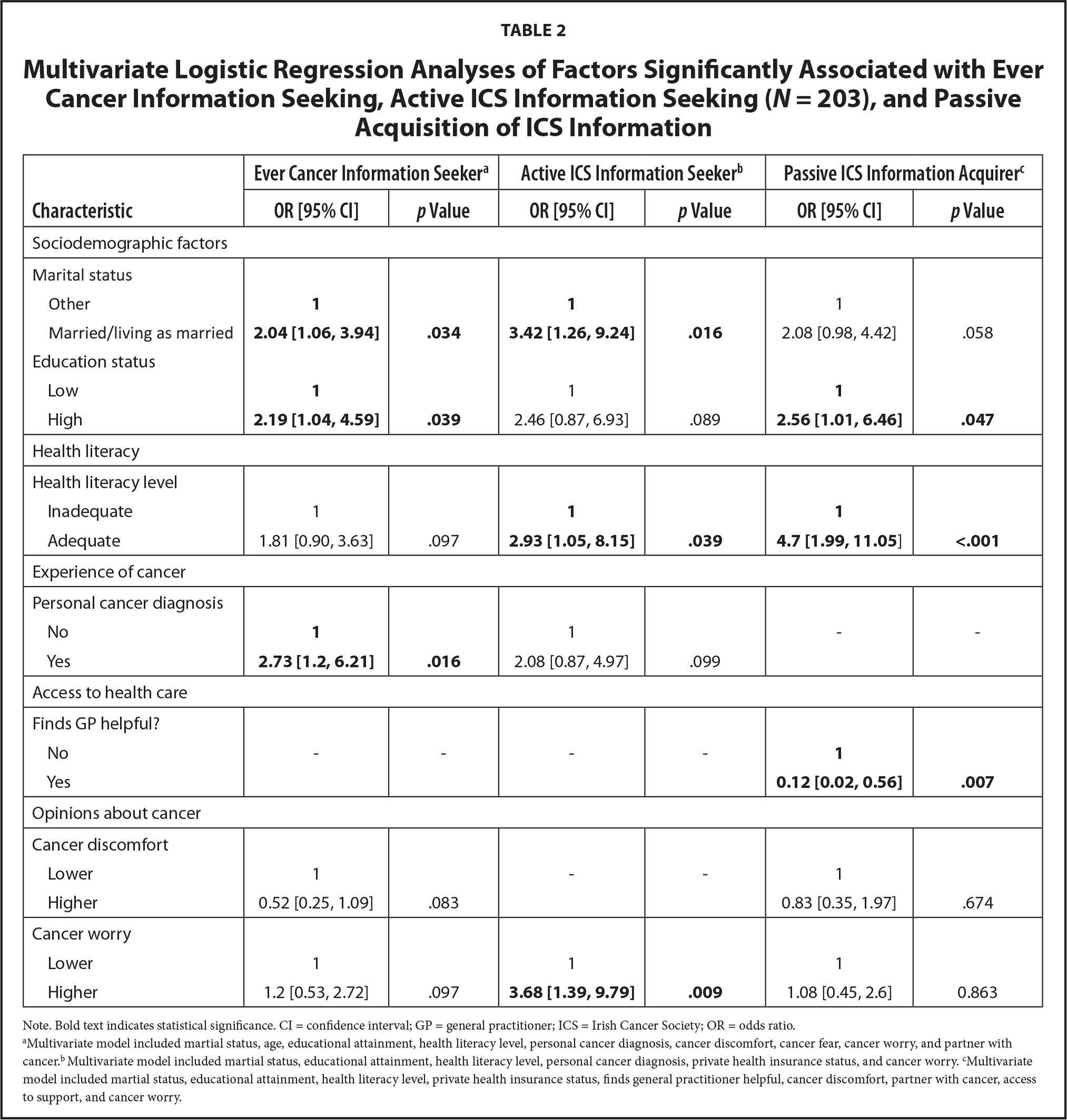 Multivariate Logistic Regression Analyses of Factors Significantly Associated with Ever Cancer Information Seeking, Active ICS Information Seeking (N = 203), and Passive Acquisition of ICS Information