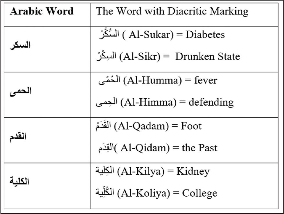 Examples of how diacritical marks can alter meanings of words in Arabic. There use in medical terms that have confusing heteronyms could improve patient eduction materials.