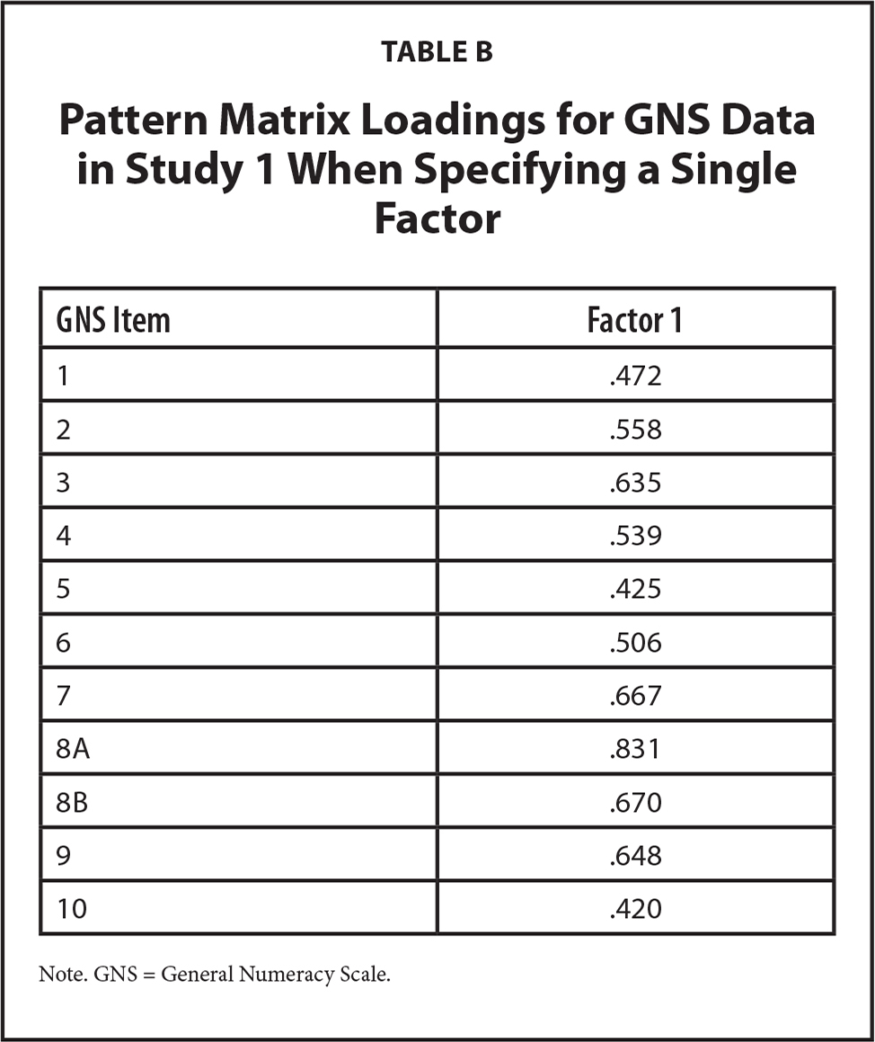 Pattern Matrix Loadings for GNS Data in Study 1 When Specifying a Single Factor