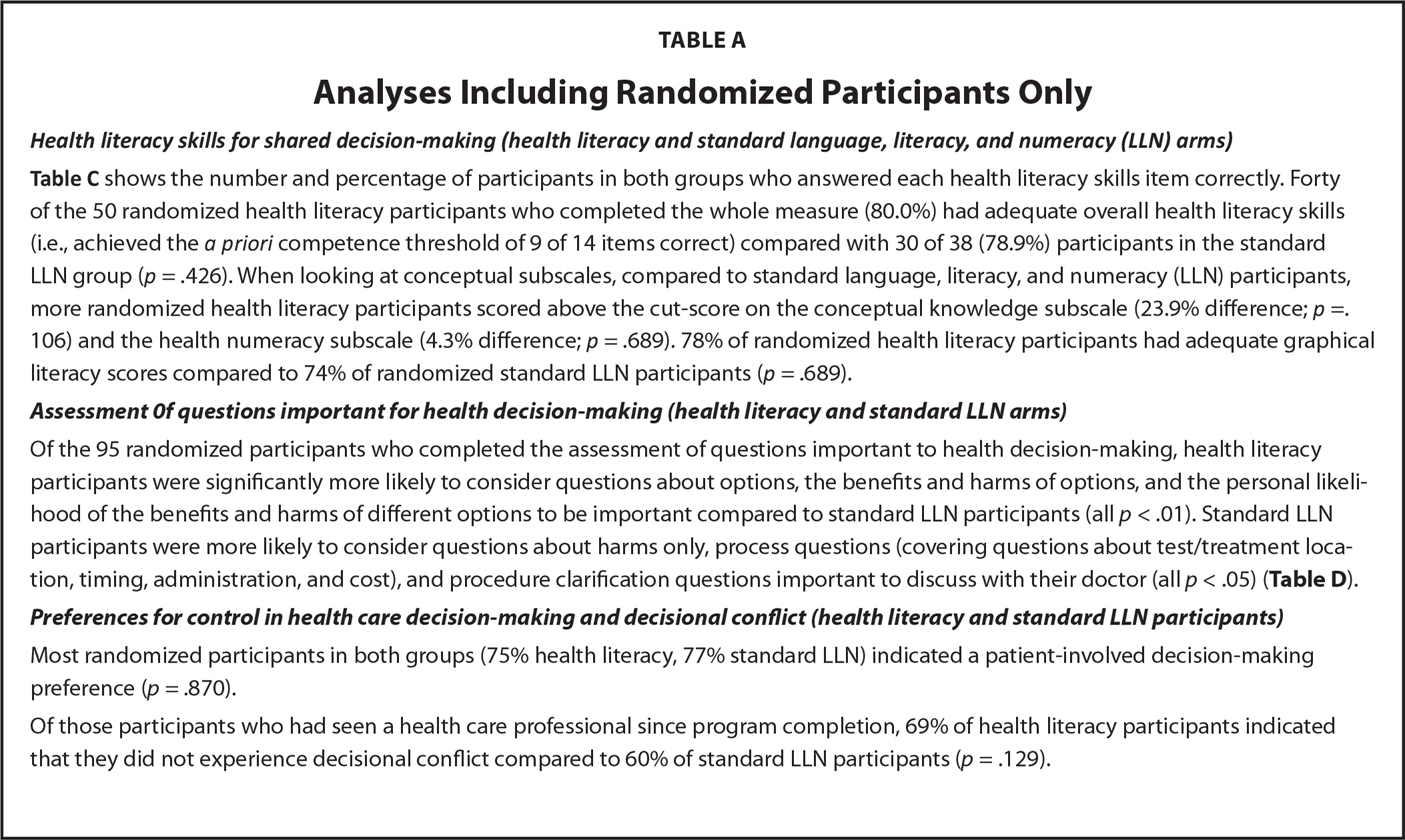 Analyses Including Randomized Participants Only