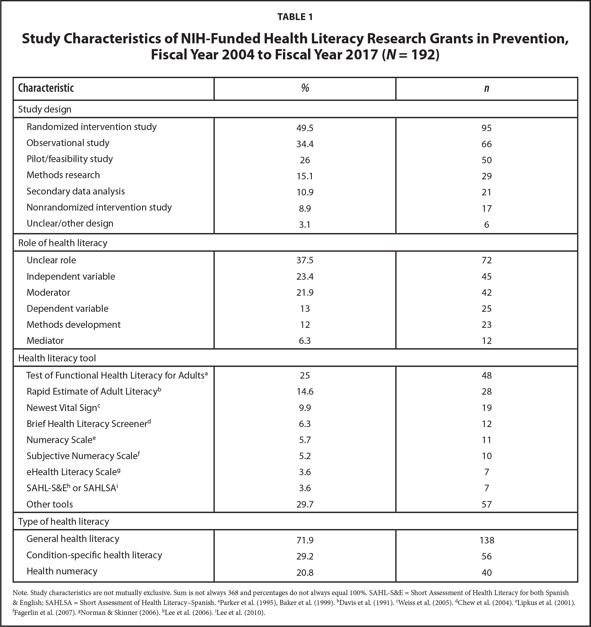 Study Characteristics of NIH-Funded Health Literacy Research Grants in Prevention, Fiscal Year 2004 to Fiscal Year 2017 (N = 192)