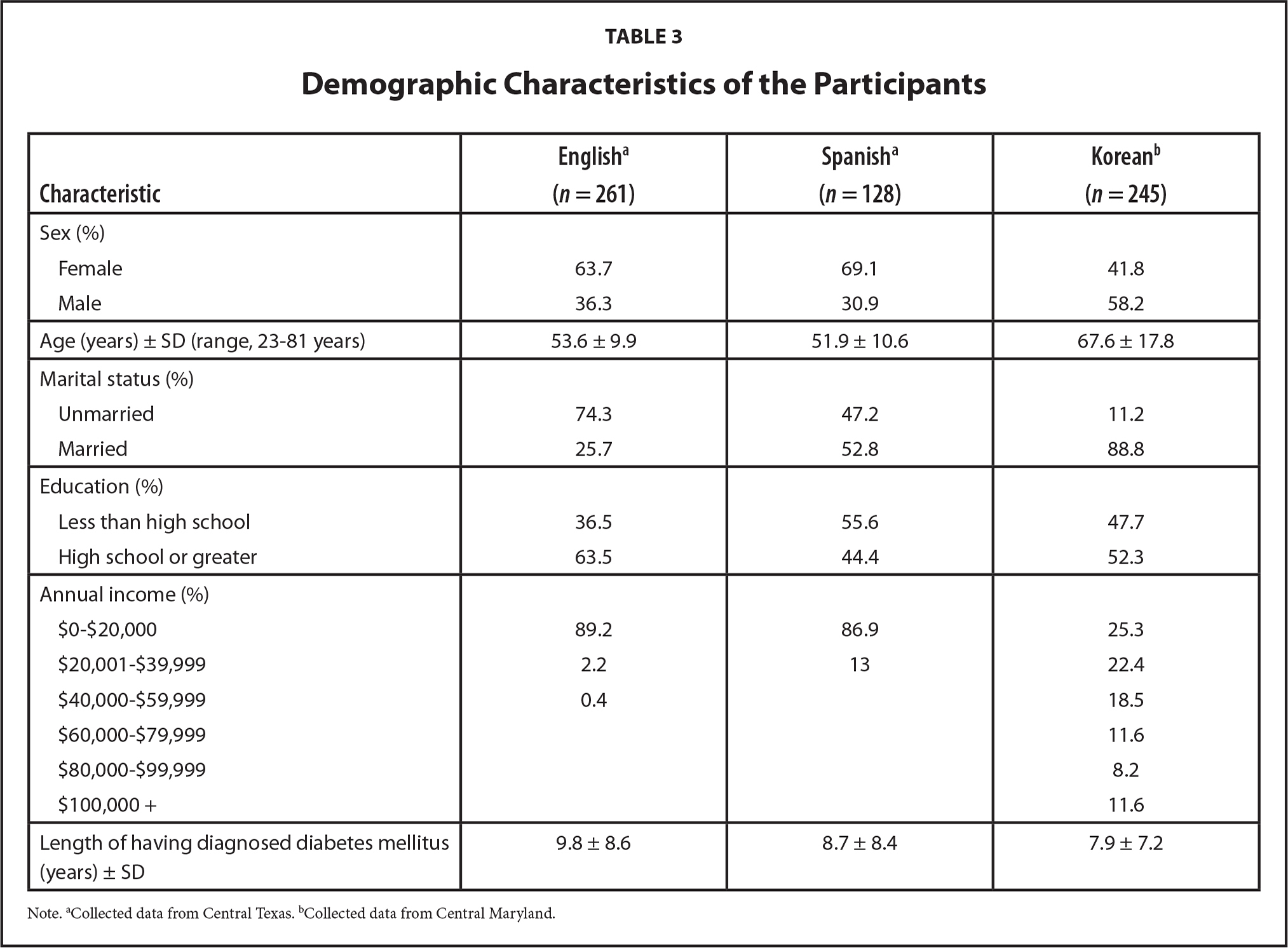 Demographic Characteristics of the Participants