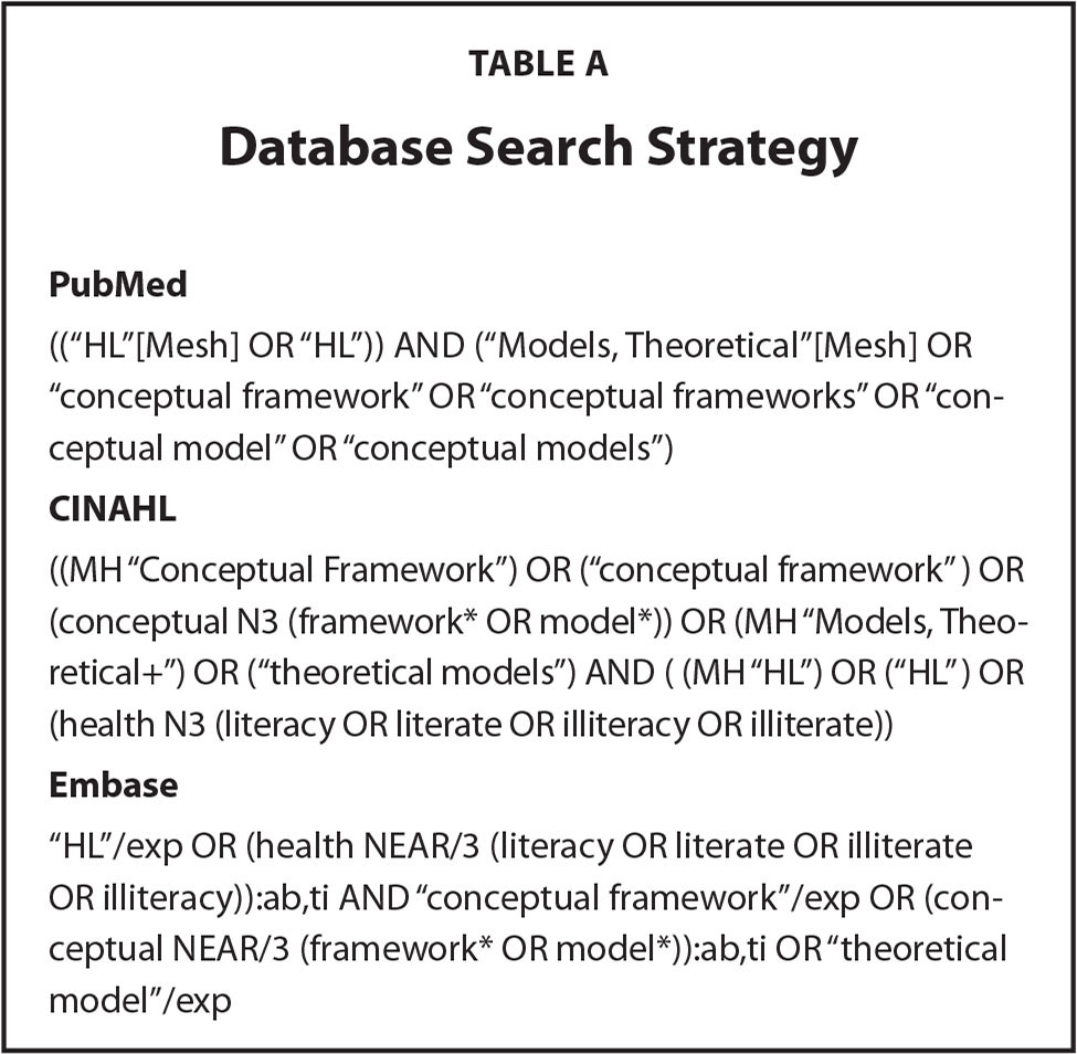 Database Search Strategy