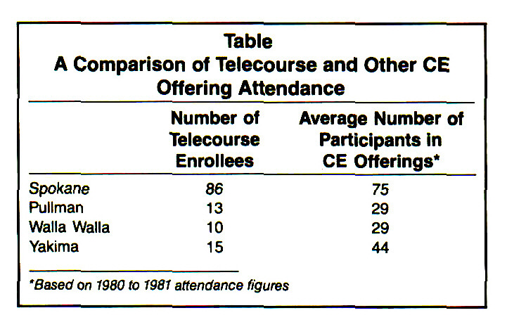 TableA Comparison of Telecourse and Other CE Offering Attendance