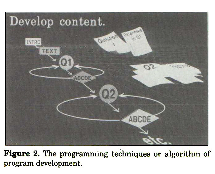 Figure 2. The programming techniques or algorithm of program development.