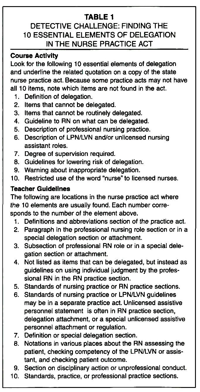 an analysis of the nurse practice act Nurses who violate the nurse practice act: transformation of professional identity   participant observation at bon hearings and document analysis of bon files.