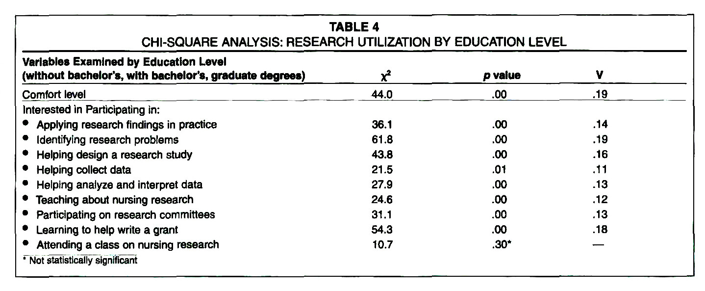 TABLE 4CHI-SQUARE ANALYSIS: RESEARCH UTILIZATION BY EDUCATION LEVEL