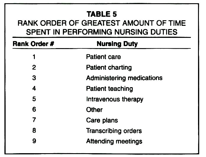 TABLE 5RANK ORDER OF GREATEST AMOUNT OF TIME SPENT IN PERFORMING NURSING DUTIES