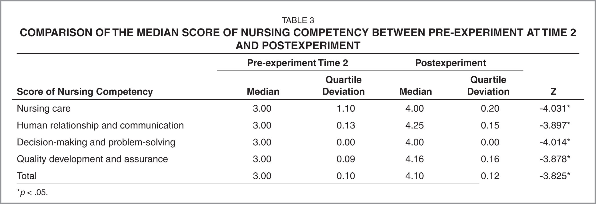 Comparison of the Median Score of Nursing Competency Between Pre-Experiment at Time 2 and Postexperiment