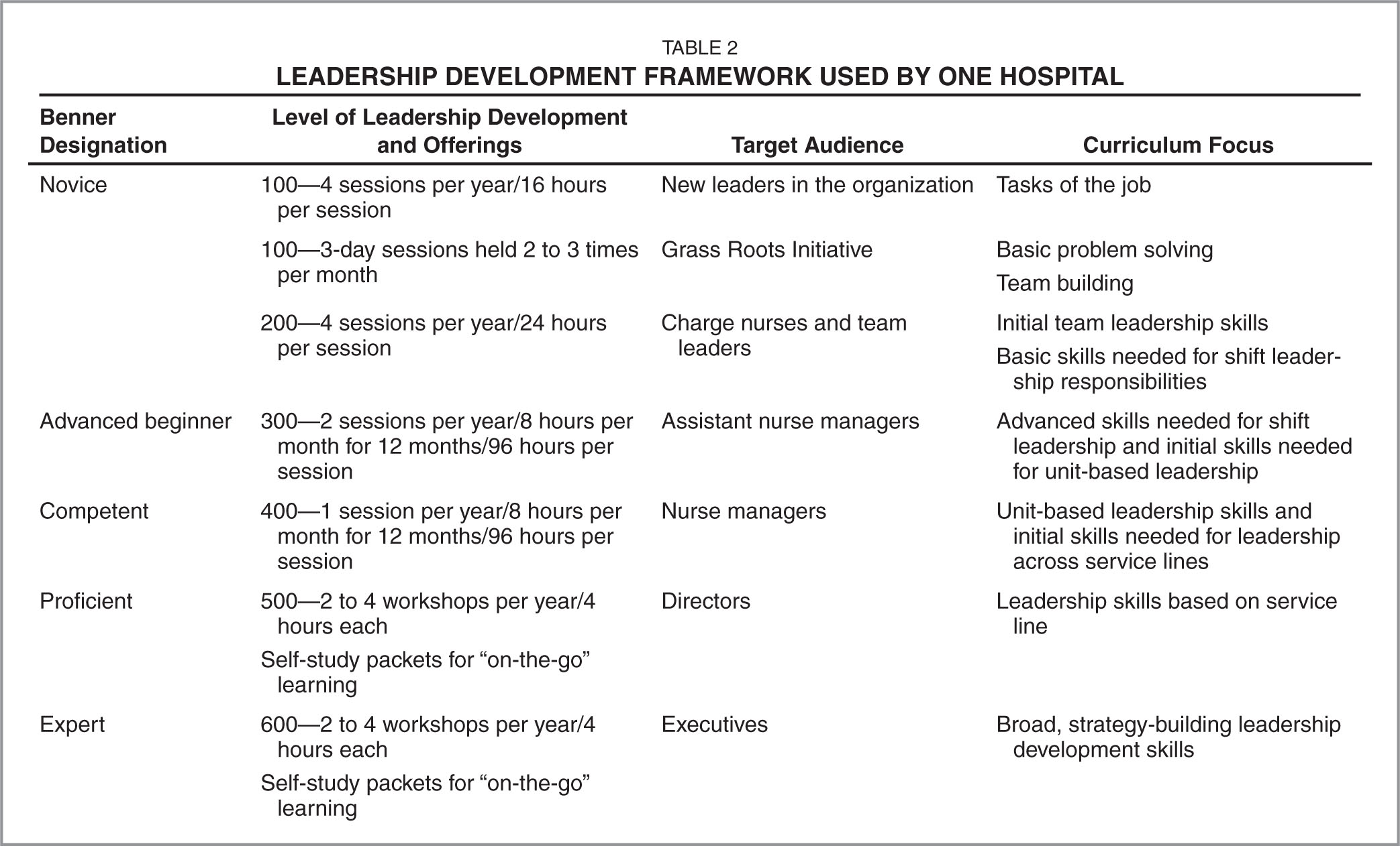 Leadership Development Framework Used by One Hospital
