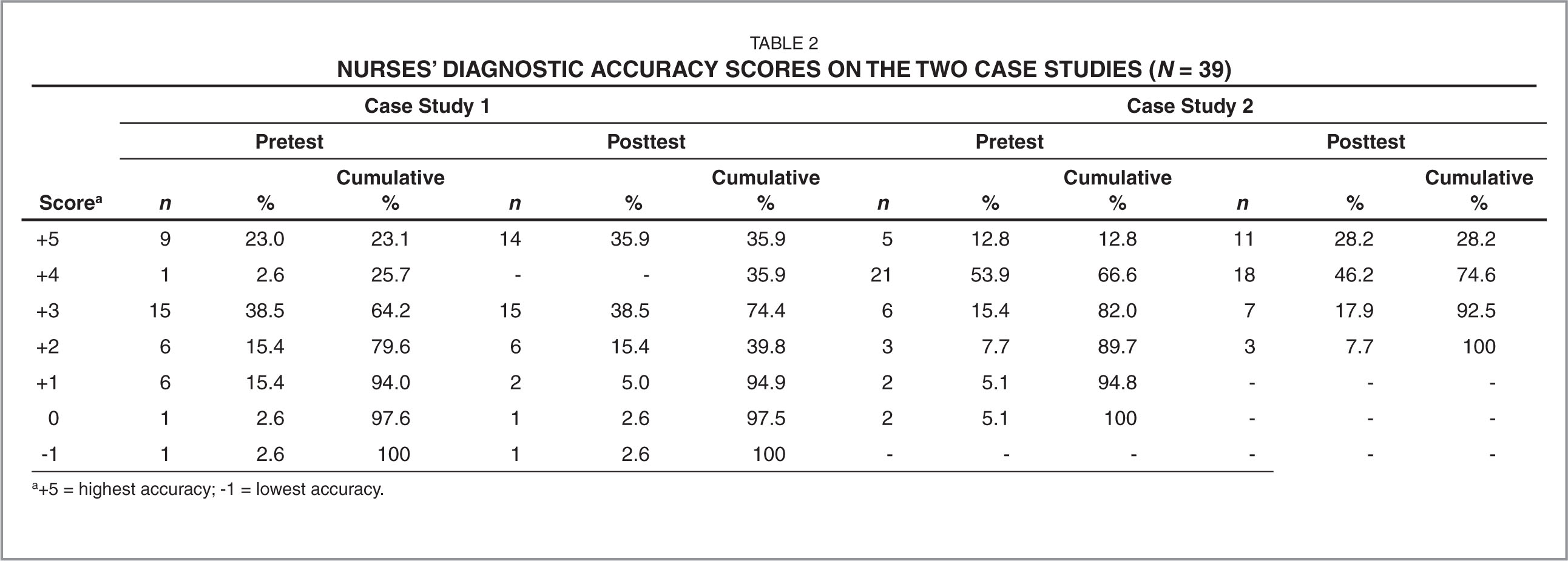 Nurses' Diagnostic Accuracy Scores on the Two Case Studies (n = 39)