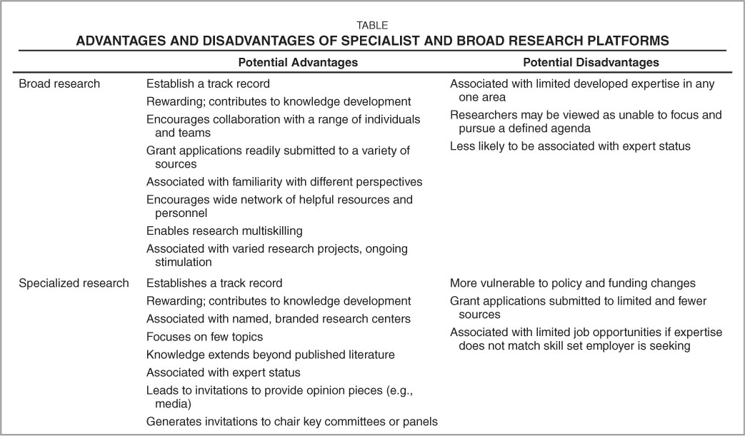 Advantages and Disadvantages of Specialist and Broad Research Platforms