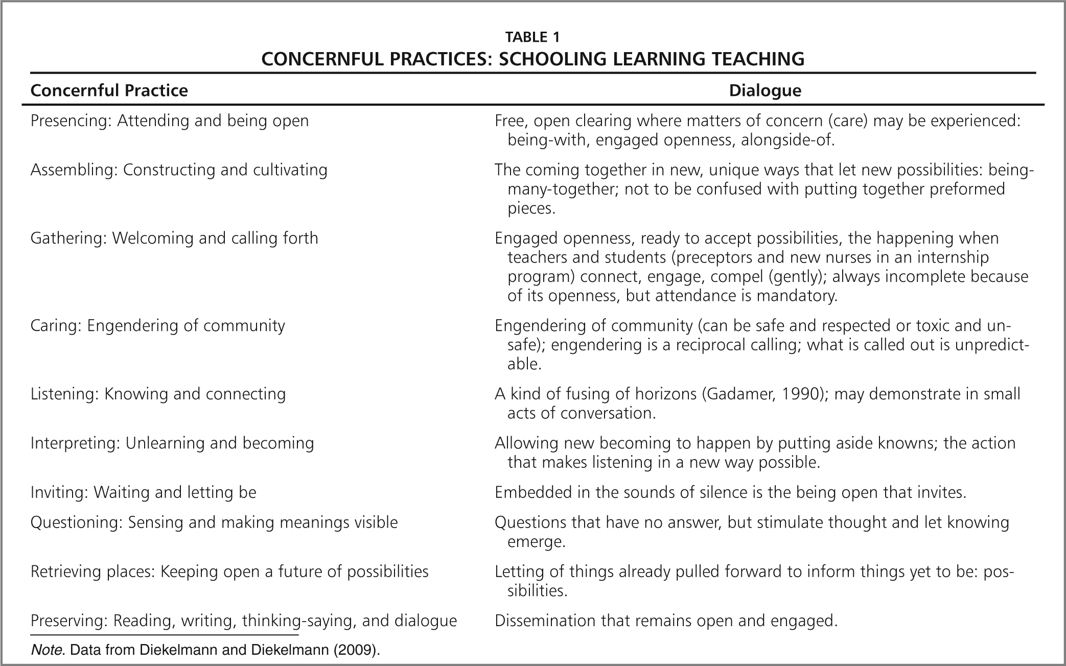 Concernful Practices: Schooling Learning Teaching
