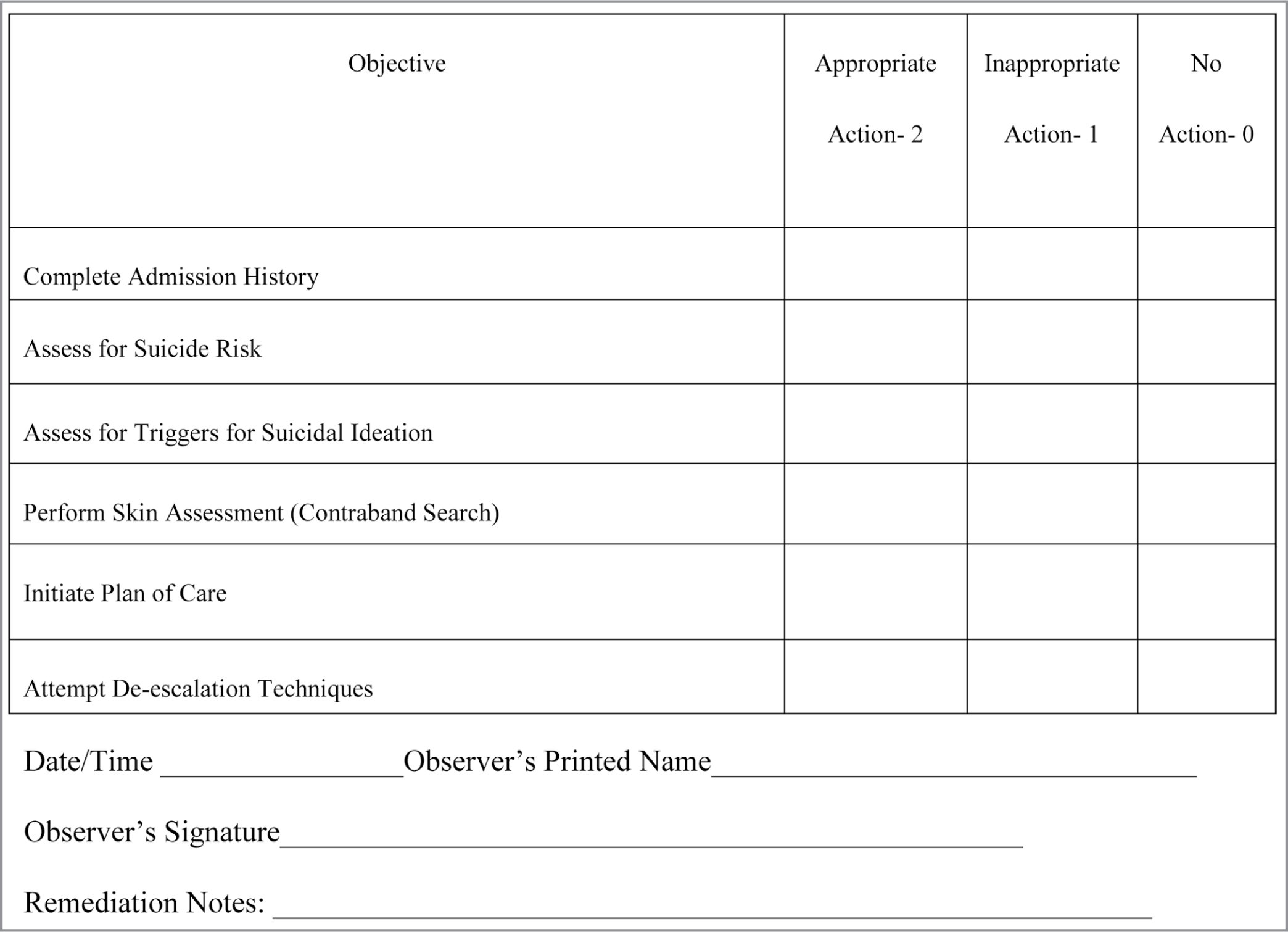 Competency grid for mental health standardized patient with major depression, suicide attempt scenario. Data from Kirkpatrick (1995).