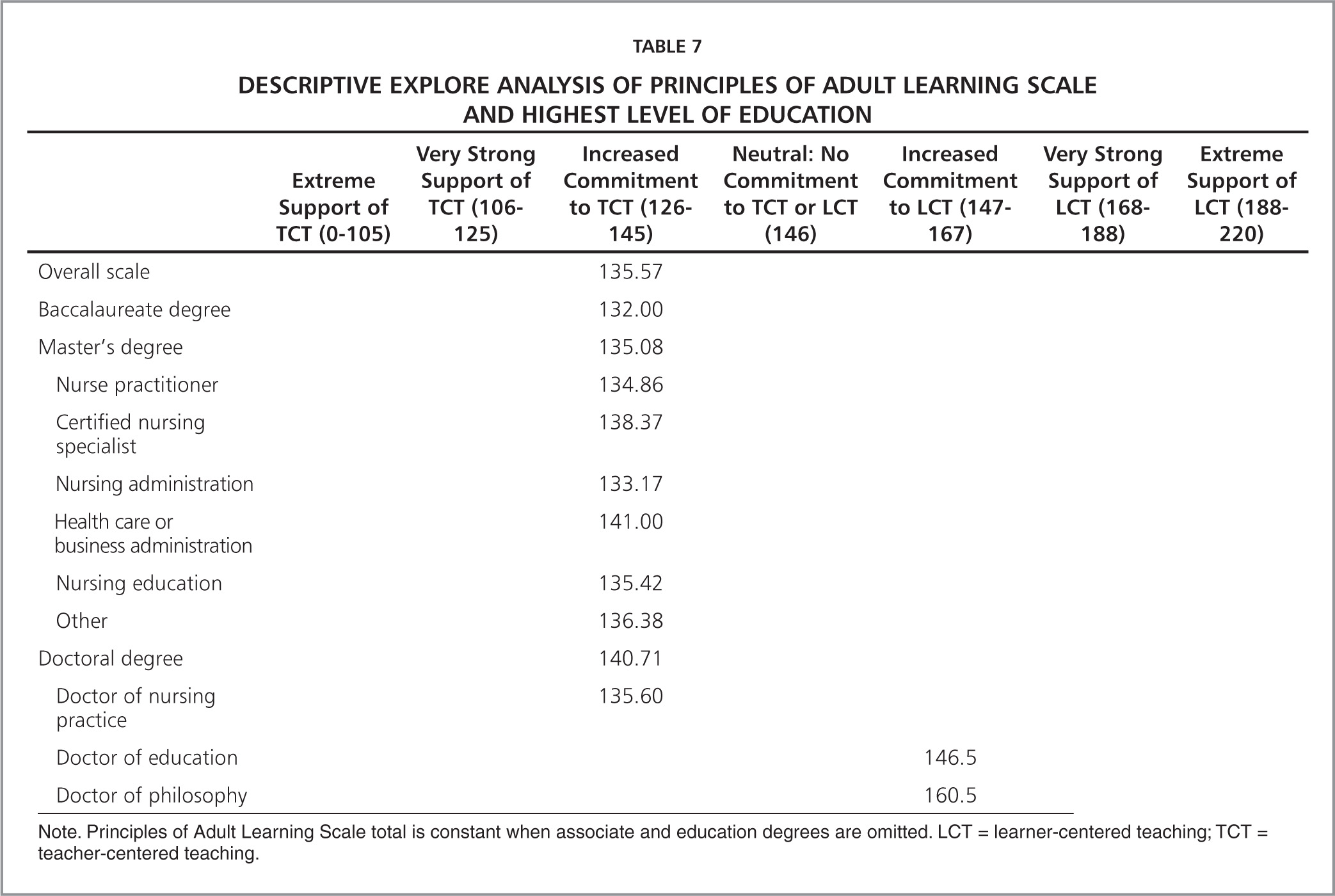 an analysis of the personal learning style This paper explores a joint analytical project about thousands of learning styles' models, titled: a critical analysis of learning styles and pedagogy in post-16 learning a systematic and critical review published in 2004 by coffield f, moseley d, hall e, & ecclestone k.
