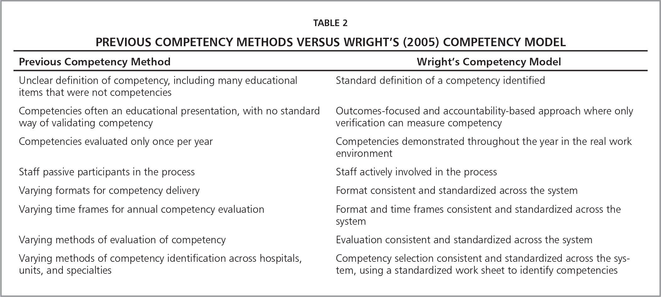 Previous Competency Methods Versus Wright's (2005) Competency Model