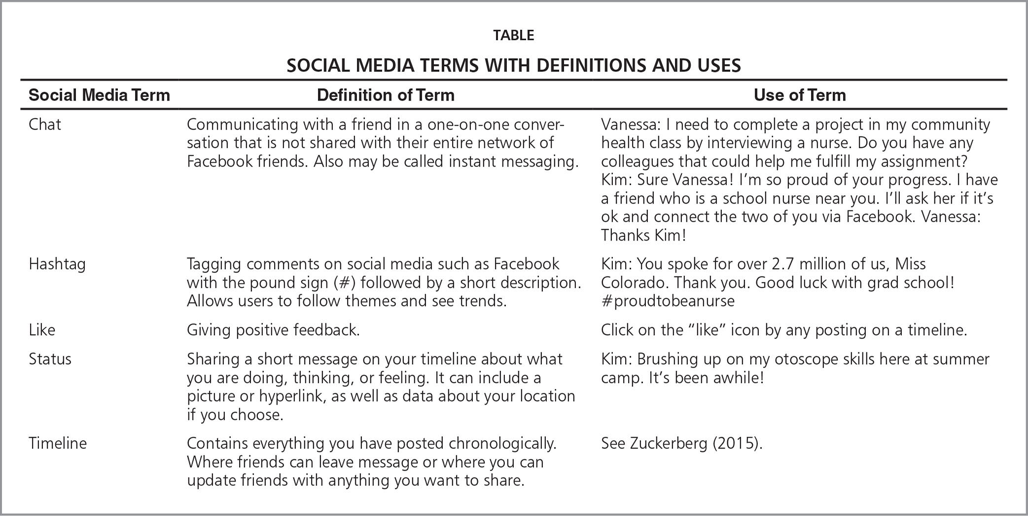 Social Media Terms with Definitions and Uses