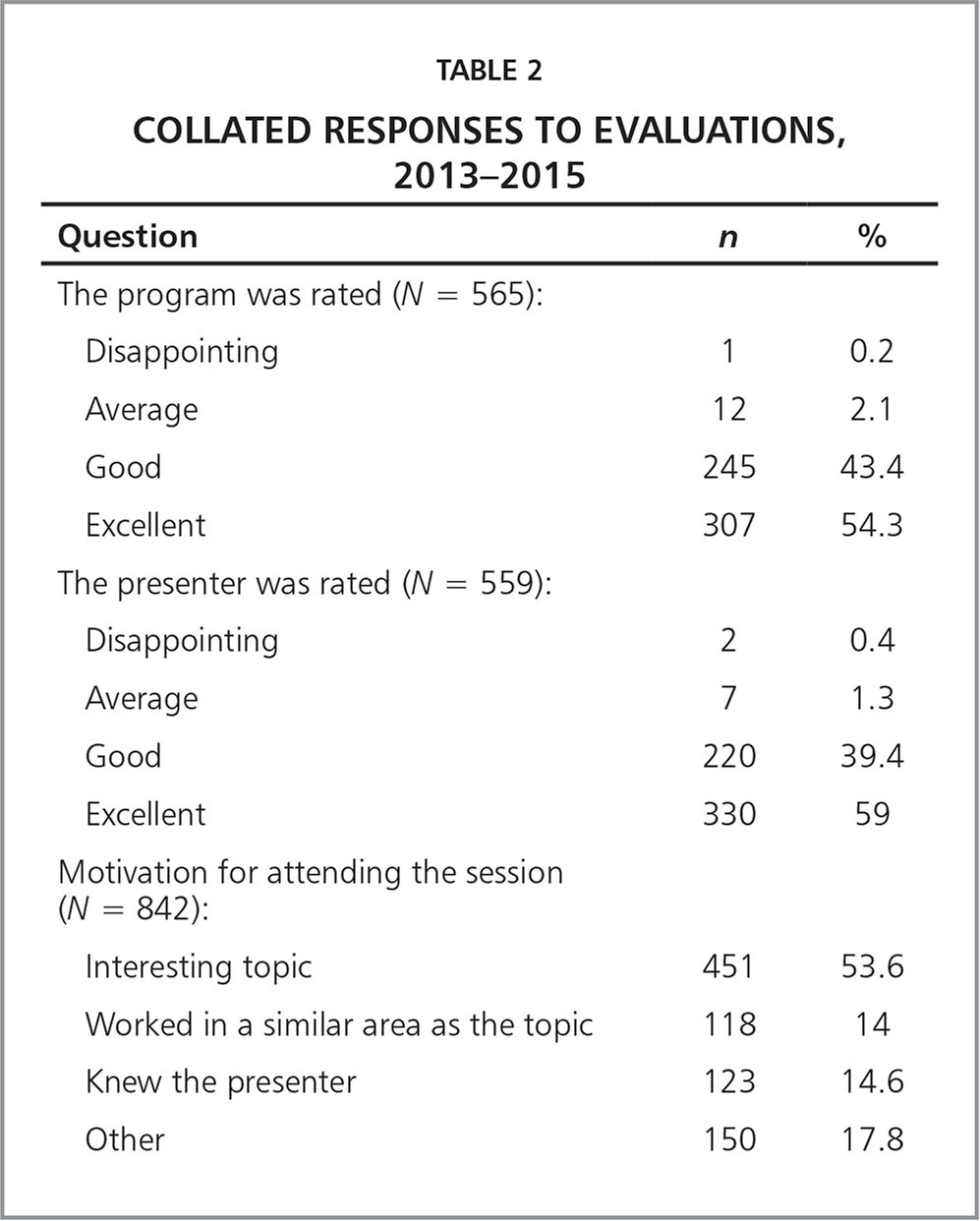 Collated Responses to Evaluations, 2013–2015