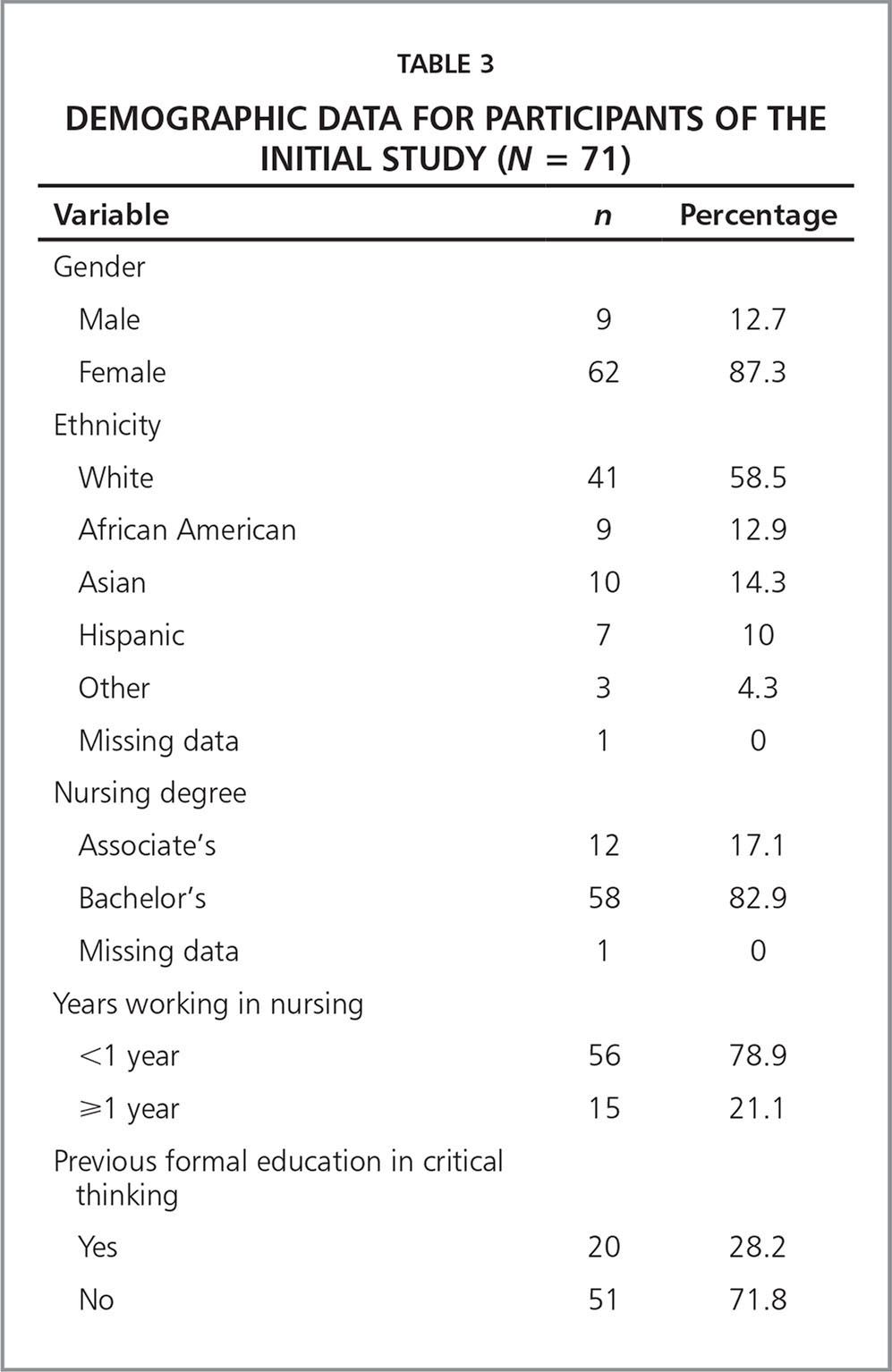 Demographic Data for Participants of the Initial Study (N = 71)