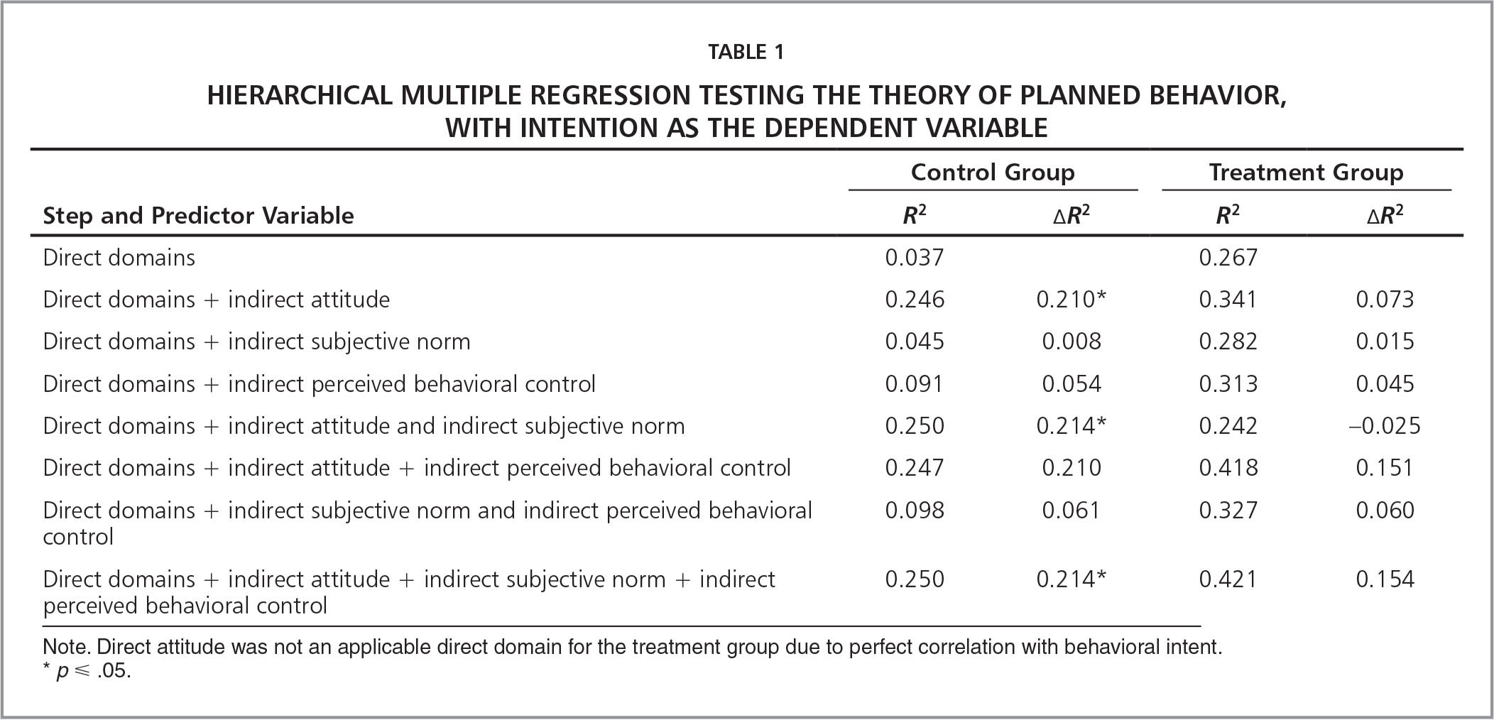 Hierarchical Multiple Regression Testing the Theory of Planned Behavior, With Intention as the Dependent Variable