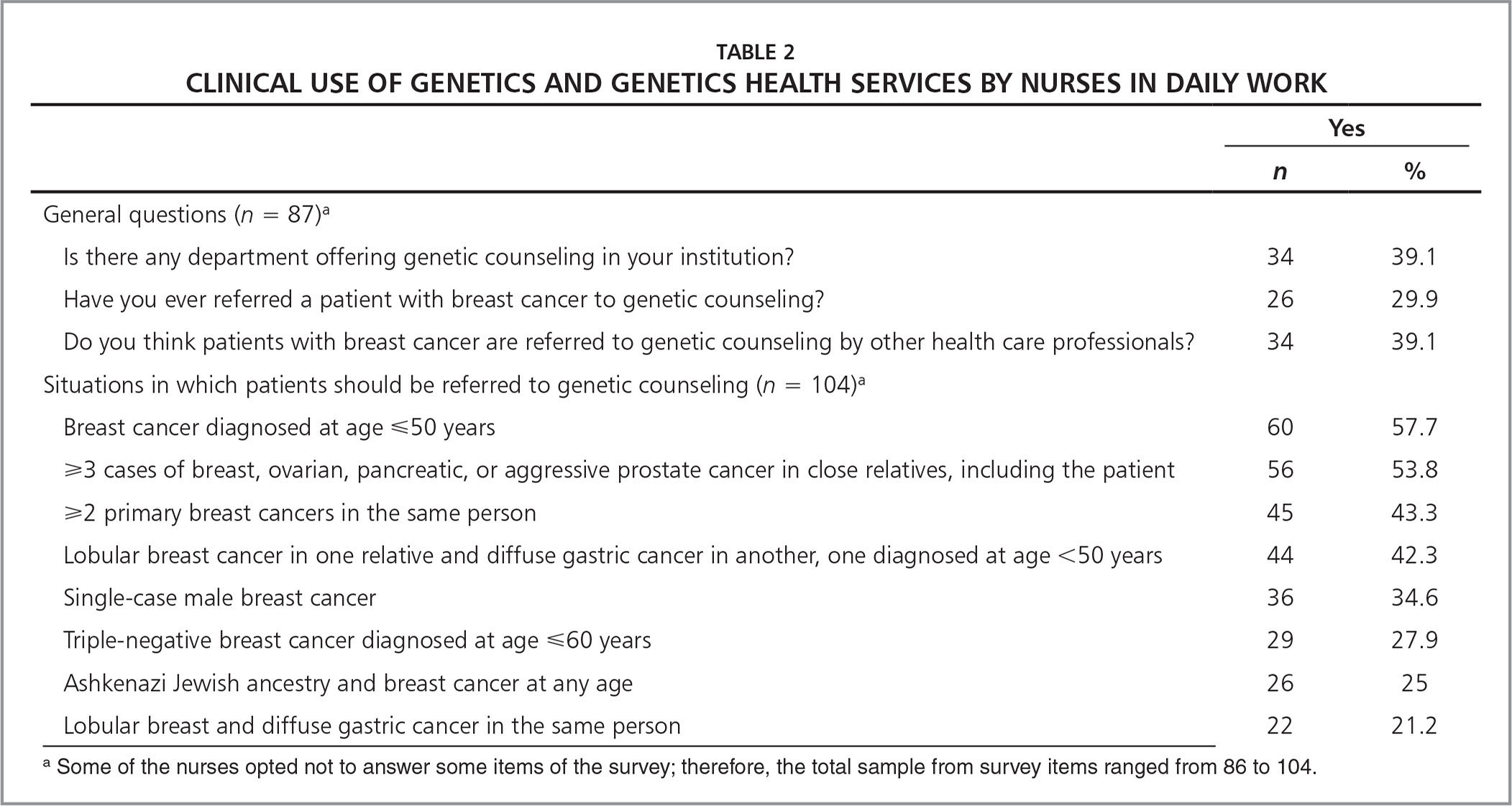 Clinical Use of Genetics and Genetics Health Services by Nurses in Daily Work