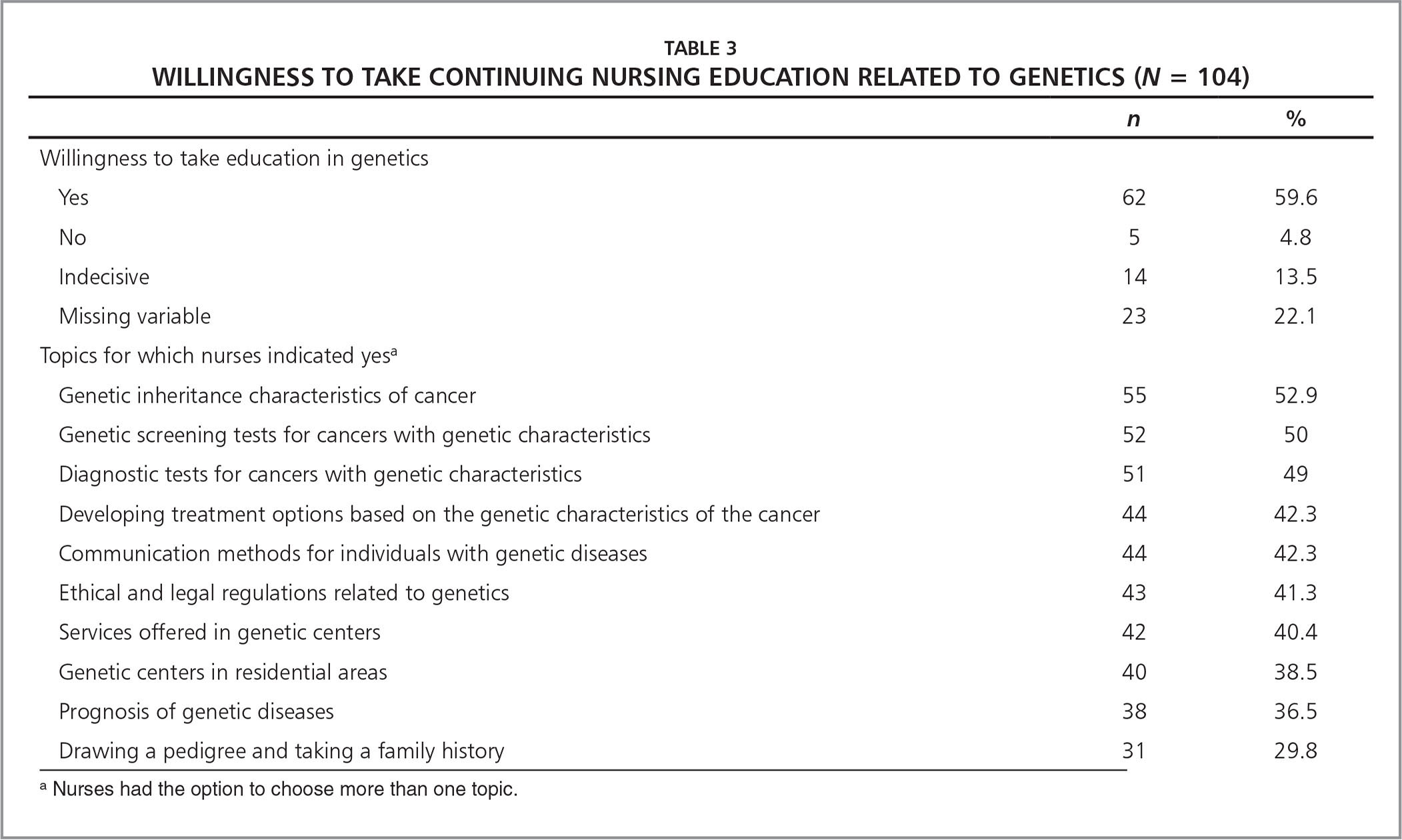 Willingness to Take Continuing Nursing Education Related to Genetics (N = 104)